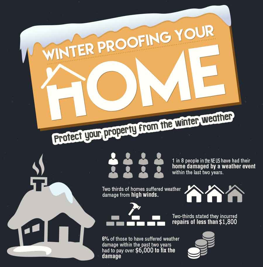 Weather Proofing Your Home for Winter