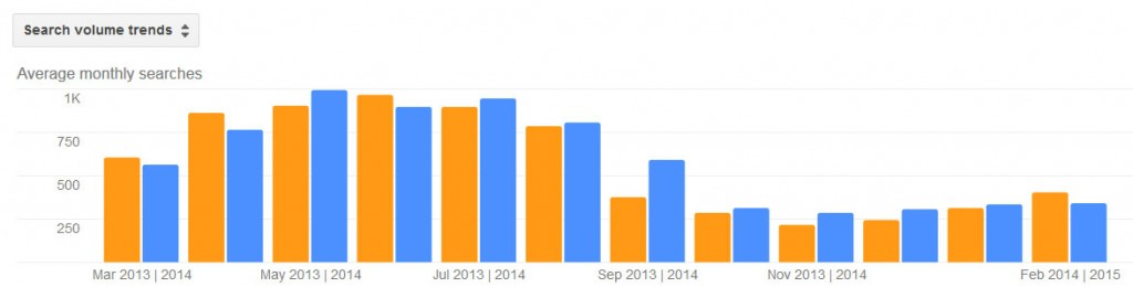 Bed Bugs Pest Activity Trends by Month for Stamford CT 2013 - 2014