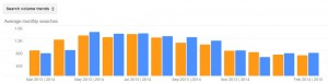 Moths Pest Activity Trends by Month for Stamford CT 2013 - 2014