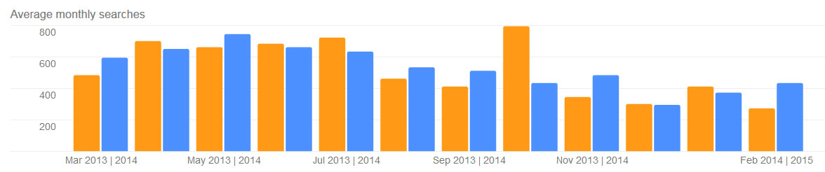 powderpost beetles google searches by month in Stamford, Ct 04-07-2015