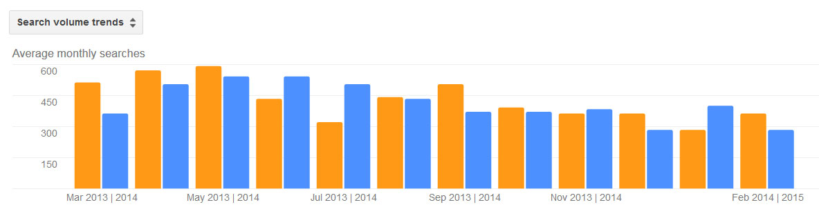 Snakes Pest Activity Trends by Month for Stamford CT 2013 - 2014