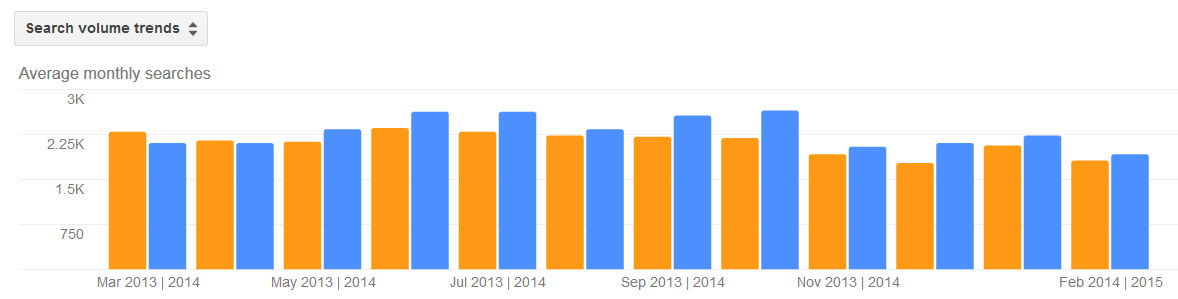 Moles Pest Activity Trends by Month for Stamford CT 2013 - 2014