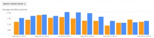 Bees Pest Activity Trends by Month for Stamford CT 2013 - 2014