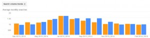 Cockroaches Pest Activity Trends by Month for Stamford CT 2013 - 2014