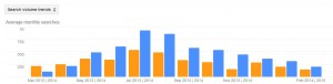 Hornets Pest Activity Trends by Month for Stamford CT 2013 - 2014
