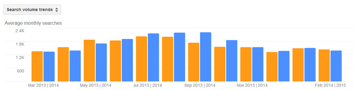 Mites Pest Activity Trends by Month for Stamford CT 2013 - 2014