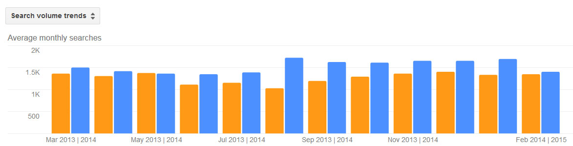 Rats Pest Activity Trends by Month for Stamford CT 2013 - 2014