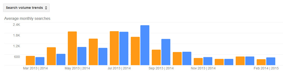 Wasps Pest Activity Trends by Month for Stamford CT 2013 - 2014