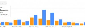Yellow Jackets Pest Activity Trends by Month for Stamford CT 2013 - 2014